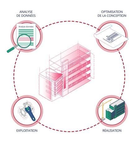 le BIM pour un bâtiment durable
