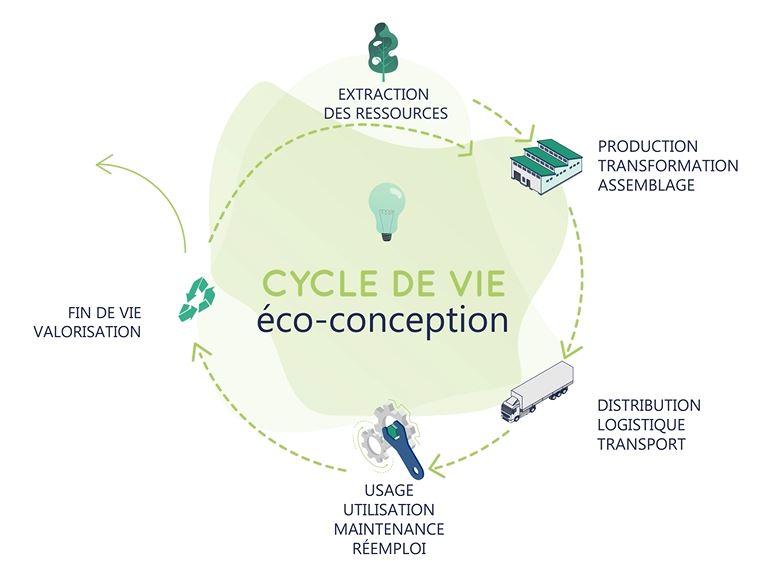 l'éco-conception pour des achats public durable